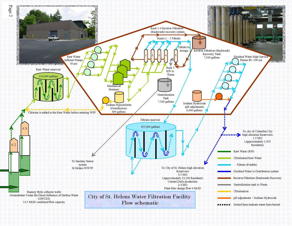 Diagram of the water flow through the st helens water treatment diagram of the water flow through the st helens water treatment plant ccuart Choice Image